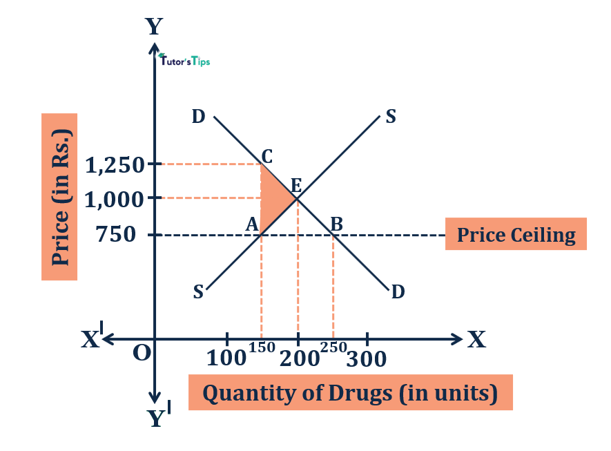 Price Ceiling 1 - Price Ceiling - Meaning and its Graphical Representation