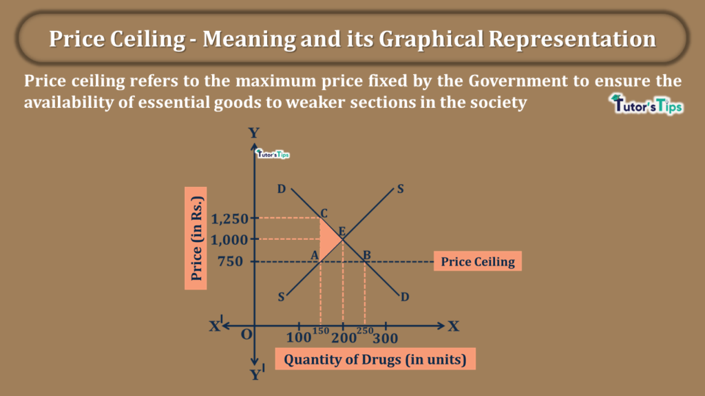 Price Ceiling - Meaning and its Graphical Representation-min