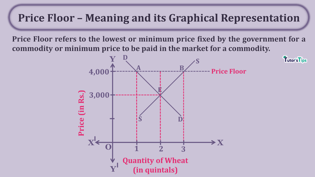Price Floor – Meaning and its Graphical Representation min 1024x576 - Price Floor - Meaning and its Graphical Representation