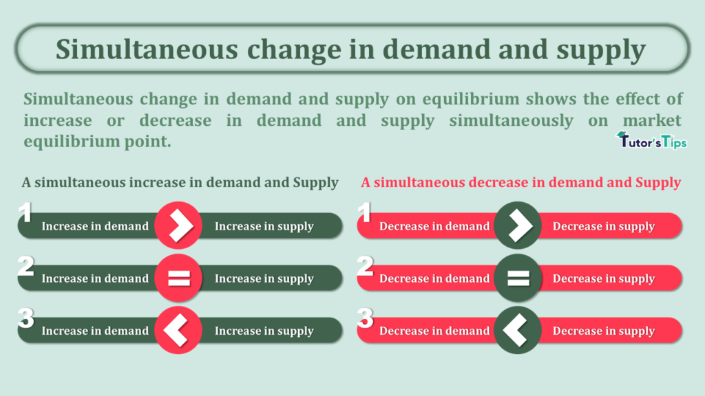 Simultaneous change in demand and supply-min