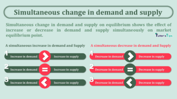 Simultaneous change in demand and supply min 360x203 - Business Economics