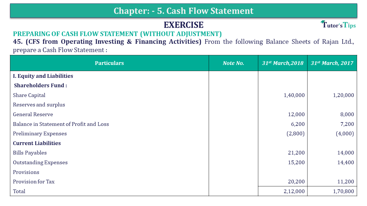 Question 45 Chapter 5 of +2-B