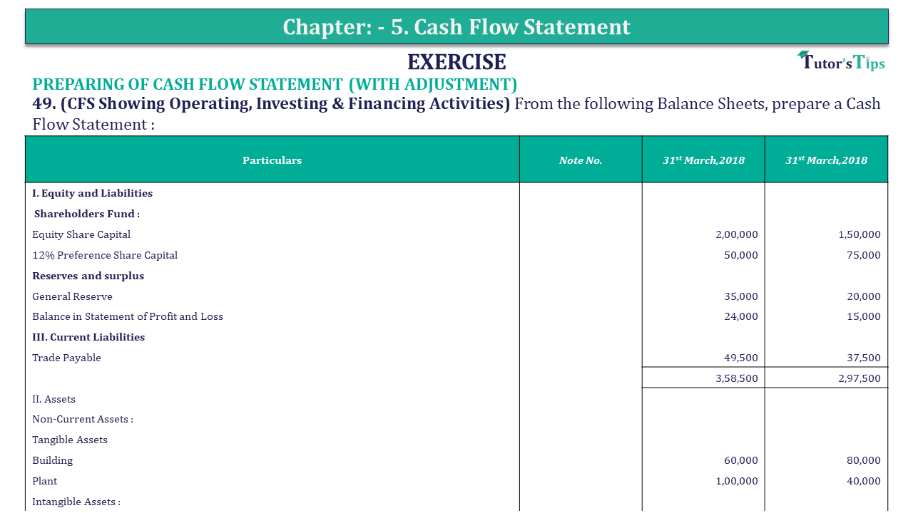Question 49 Chapter 5 of +2-B