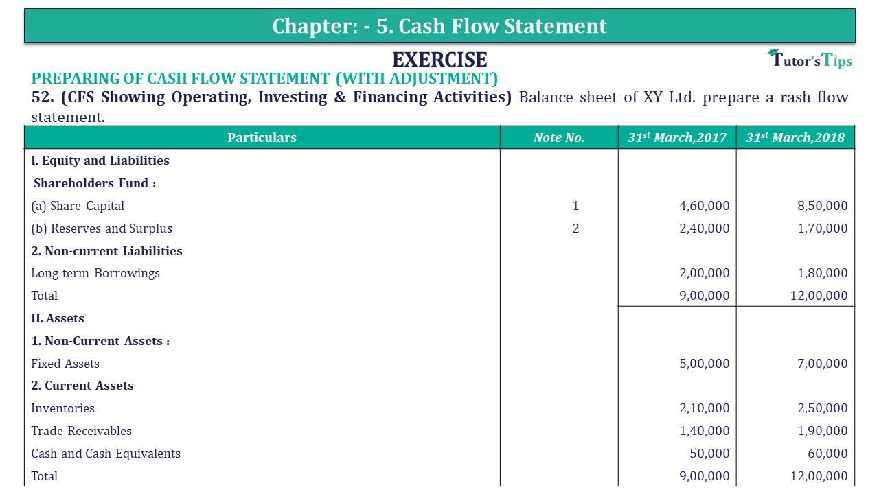 Question 52 Chapter 5 of +2-B