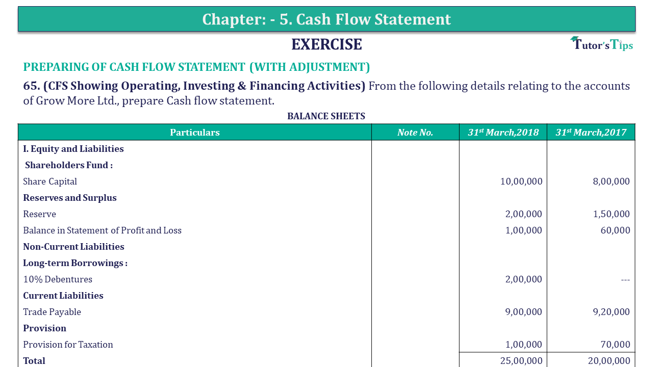 Question 65 Chapter 5 of +2-B