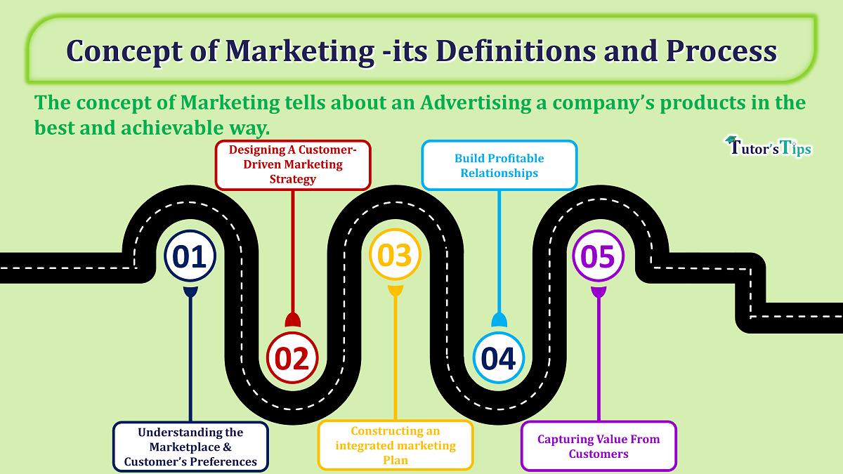 Concept of Marketing -its Definitions and Process